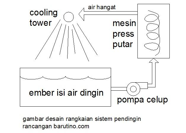 desain sistem pendingin